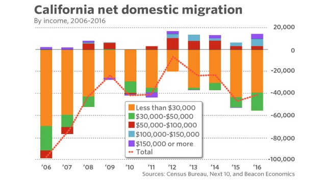 California's deepening housing crisis